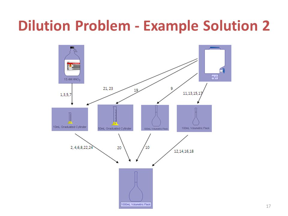 Dilution Problem - Example Solution 2 17