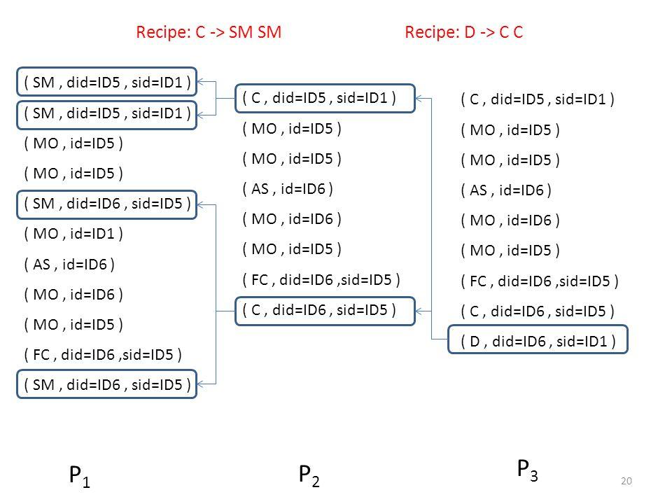 ( SM, did=ID5, sid=ID1 ) ( MO, id=ID5 ) ( SM, did=ID6, sid=ID5 ) ( MO, id=ID1 ) ( AS, id=ID6 ) ( MO, id=ID6 ) ( MO, id=ID5 ) ( FC, did=ID6,sid=ID5 ) ( SM, did=ID6, sid=ID5 ) ( C, did=ID5, sid=ID1 ) ( MO, id=ID5 ) ( AS, id=ID6 ) ( MO, id=ID6 ) ( MO, id=ID5 ) ( FC, did=ID6,sid=ID5 ) ( C, did=ID6, sid=ID5 ) ( C, did=ID5, sid=ID1 ) ( MO, id=ID5 ) ( AS, id=ID6 ) ( MO, id=ID6 ) ( MO, id=ID5 ) ( FC, did=ID6,sid=ID5 ) ( C, did=ID6, sid=ID5 ) ( D, did=ID6, sid=ID1 ) P1P1 P2P2 P3P3 20 Recipe: C -> SM SMRecipe: D -> C C