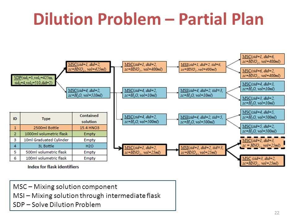 Dilution Problem – Partial Plan 22 MSC – Mixing solution component MSI – Mixing solution through intermediate flask SDP – Solve Dilution Problem