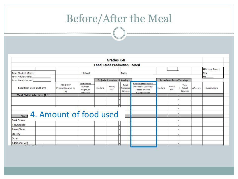 Before/After the Meal 4. Amount of food used