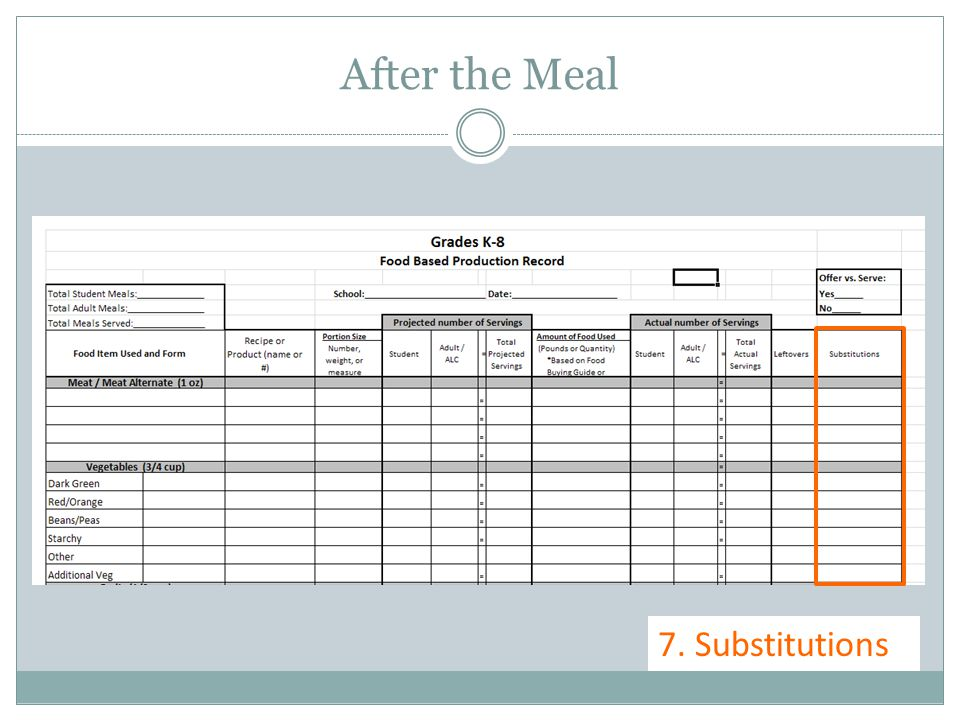 After the Meal 7. Substitutions
