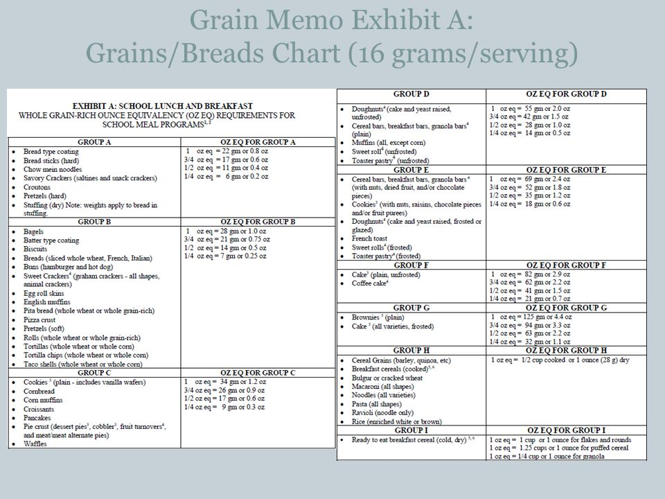 Grain Memo Exhibit A: Grains/Breads Chart (16 grams/serving)