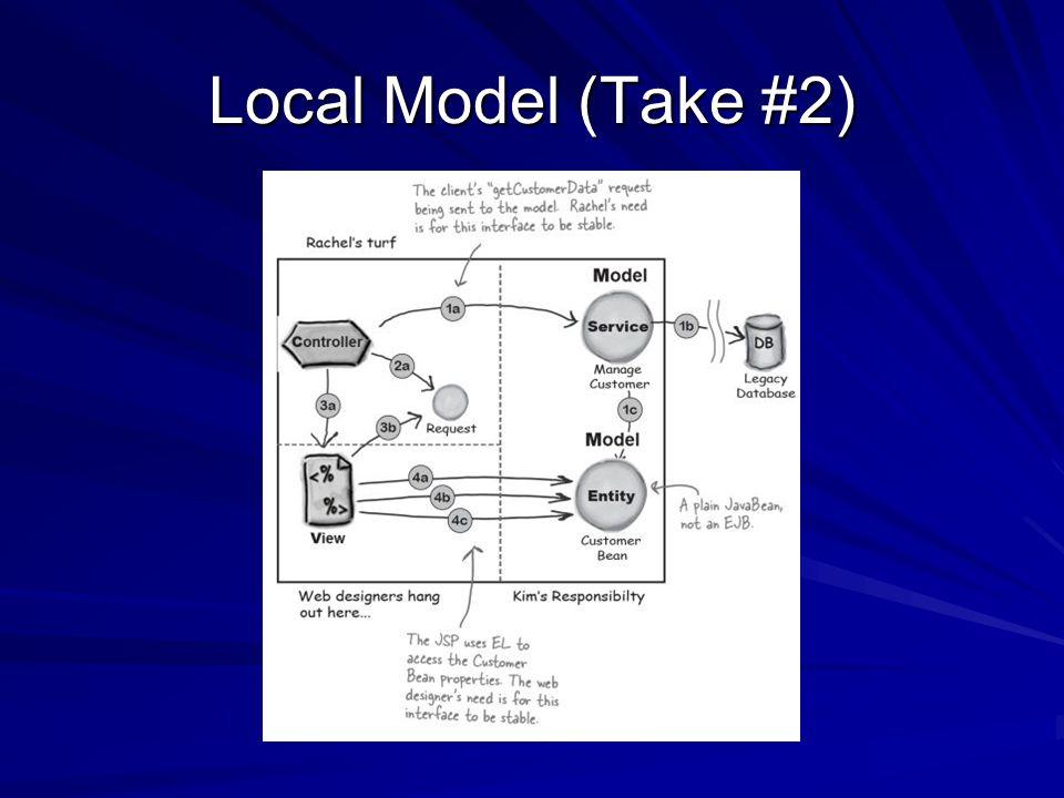 Local Model (Take #2)