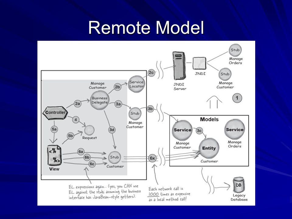 Remote Model