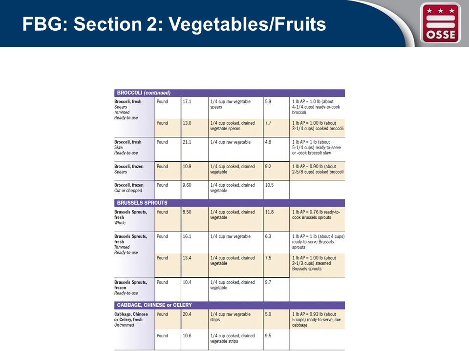 FBG: Section 2: Vegetables/Fruits