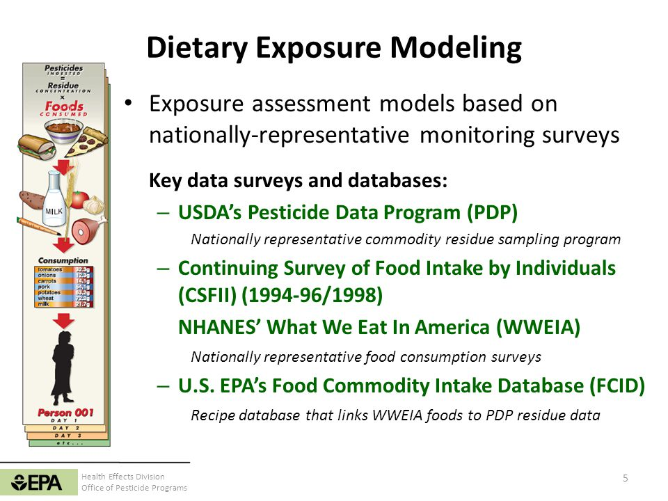 Health Effects Division Office of Pesticide Programs Dietary Exposure Modeling Food Consumption (WWEIA) Food Recipe Database (FCID) Raw Ingredient Consumption Ingredient Pesticide Residue (USDA/PDP) + = Dietary Exposure 6 Risk Acceptable Level aPAD, cPAD, etc.