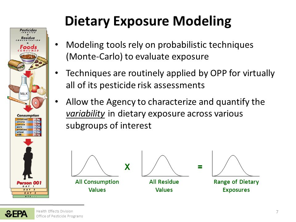 Health Effects Division Office of Pesticide Programs 8 SHEDS-Multimedia DEEM-FCID/Calendex Dietary Exposure Modeling