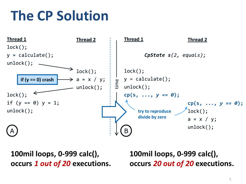 The CP Solution 100mil loops, 0-999 calc(), occurs 1 out of 20 executions.