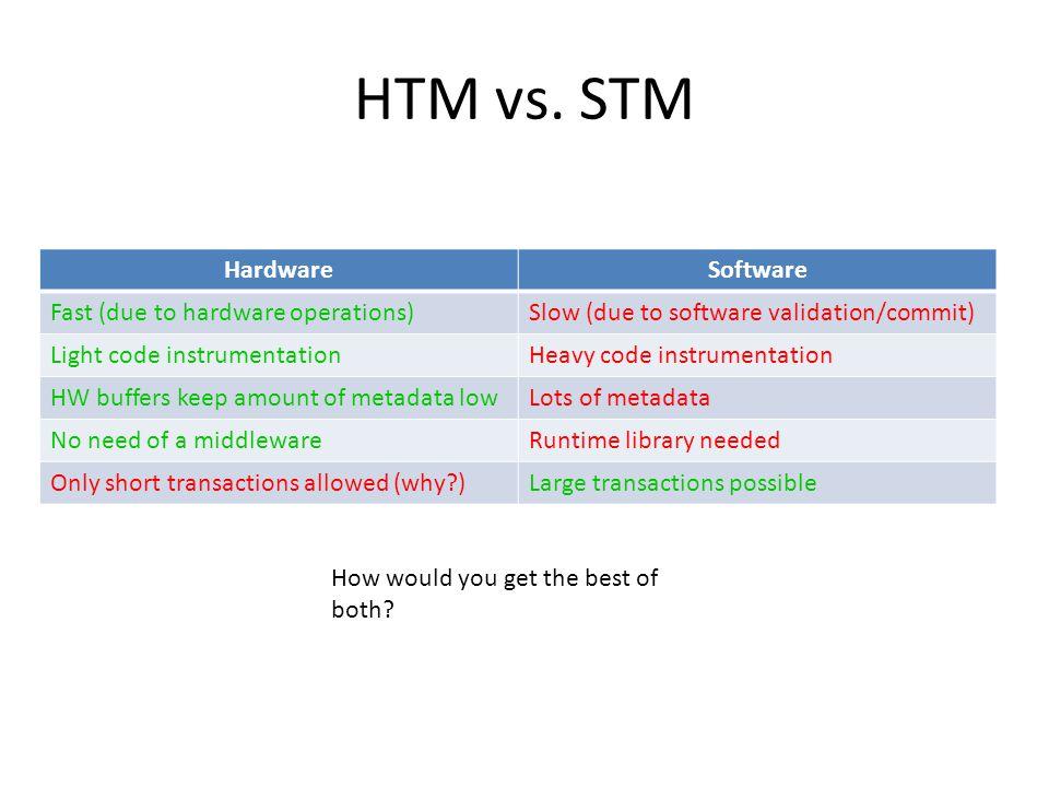 HTM vs.