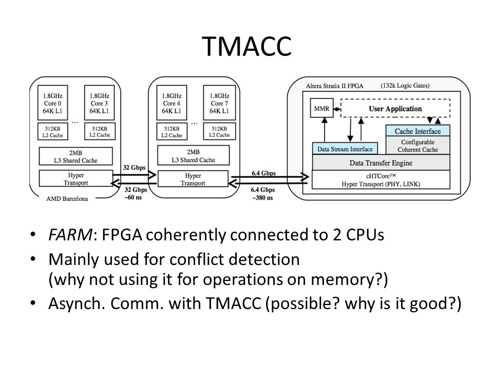 TMACC FARM: FPGA coherently connected to 2 CPUs Mainly used for conflict detection (why not using it for operations on memory ) Asynch.
