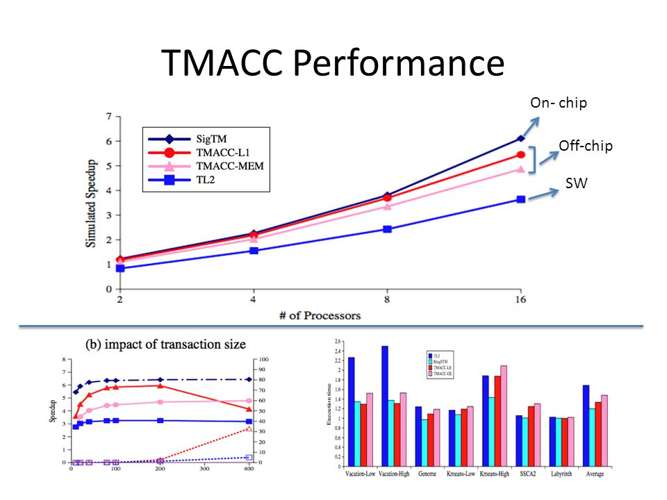 TMACC Performance On- chip Off-chip SW