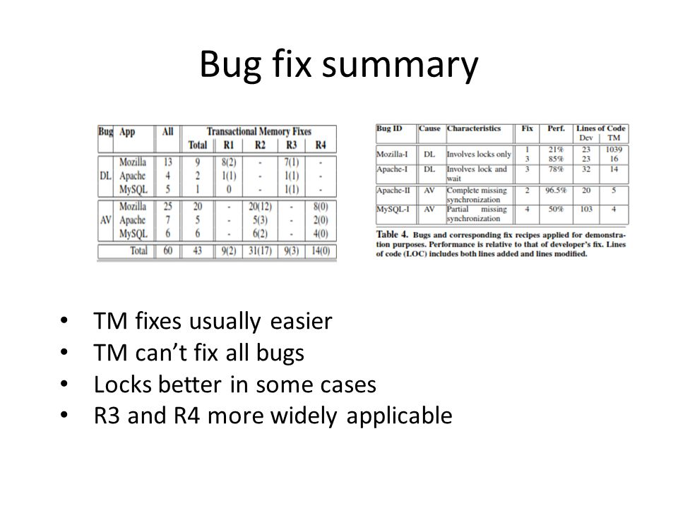 Bug fix summary TM fixes usually easier TM cant fix all bugs Locks better in some cases R3 and R4 more widely applicable