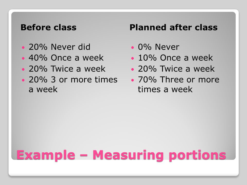 Example – Measuring portions Before classPlanned after class 20% Never did 40% Once a week 20% Twice a week 20% 3 or more times a week 0% Never 10% Once a week 20% Twice a week 70% Three or more times a week