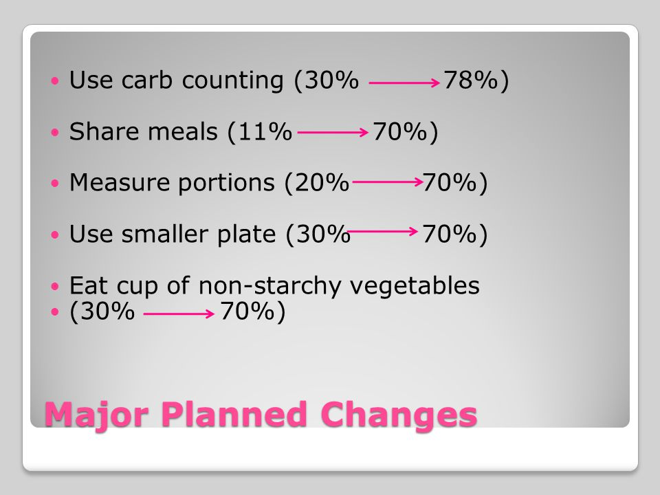 Major Planned Changes Use carb counting (30% 78%) Share meals (11% 70%) Measure portions (20% 70%) Use smaller plate (30% 70%) Eat cup of non-starchy vegetables (30% 70%)