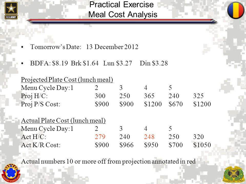 16 Practical Exercise Meal Cost Analysis Tomorrows Date: 13 December 2012 BDFA: $8.19 Brk $1.64 Lun $3.27 Din $3.28 Projected Plate Cost (lunch meal)