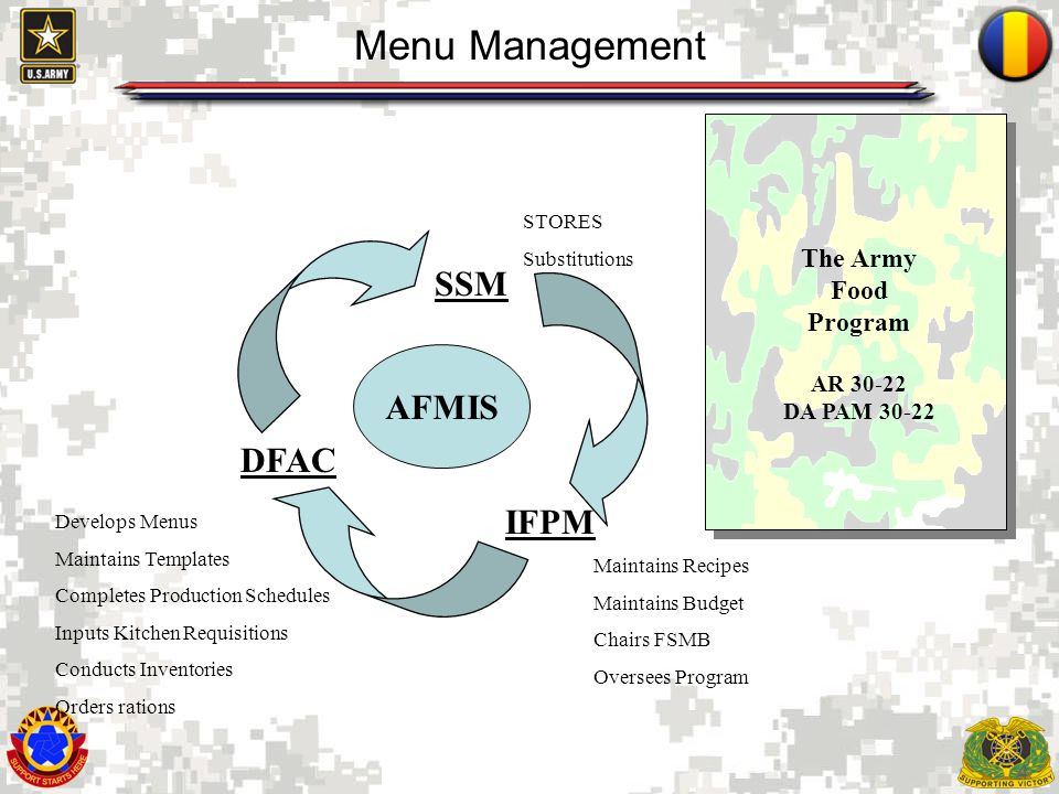 4 Menu Management IFPM DFAC SSM AFMIS The Army Food Program AR 30-22 DA PAM 30-22 Maintains Recipes Maintains Budget Chairs FSMB Oversees Program Deve