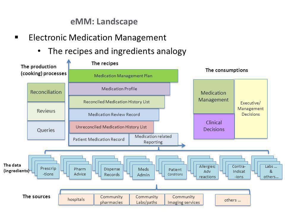 Electronic Medication Management The recipes and ingredients analogy eMM: Landscape Prescrip -tions Dispense Records Pharm Advice Pharm Advice Meds Ad