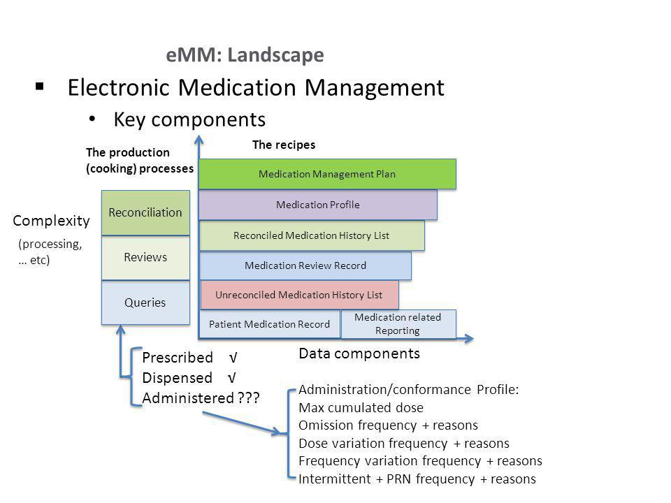 Electronic Medication Management Key components eMM: Landscape Complexity Data components (processing, … etc) Prescribed Dispensed Administered .