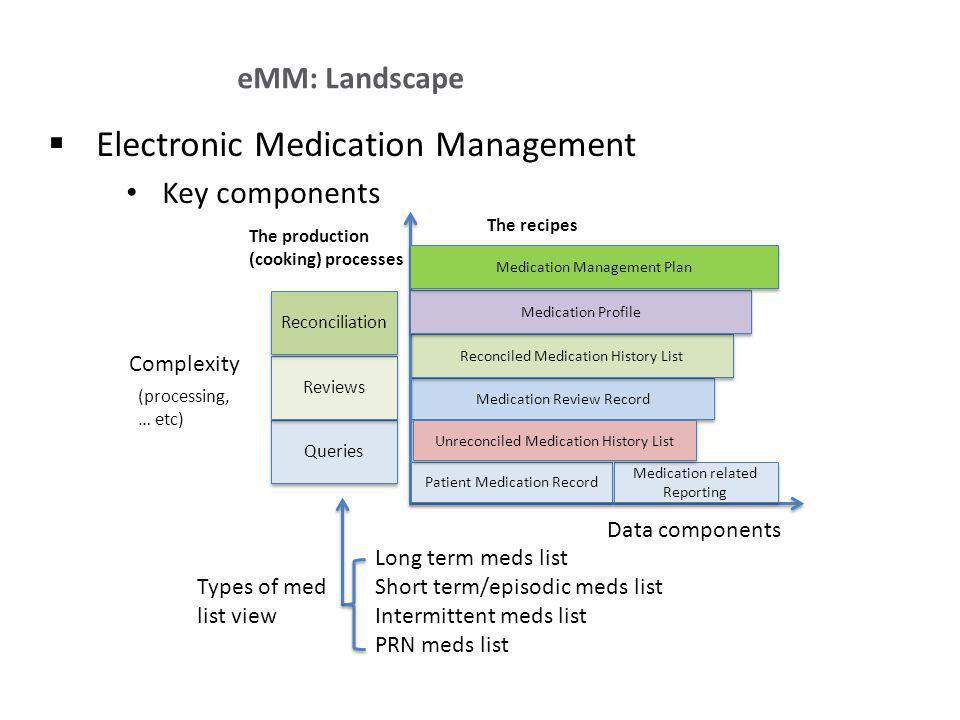 Electronic Medication Management Key components eMM: Landscape Complexity Data components (processing, … etc) Long term meds list Short term/episodic