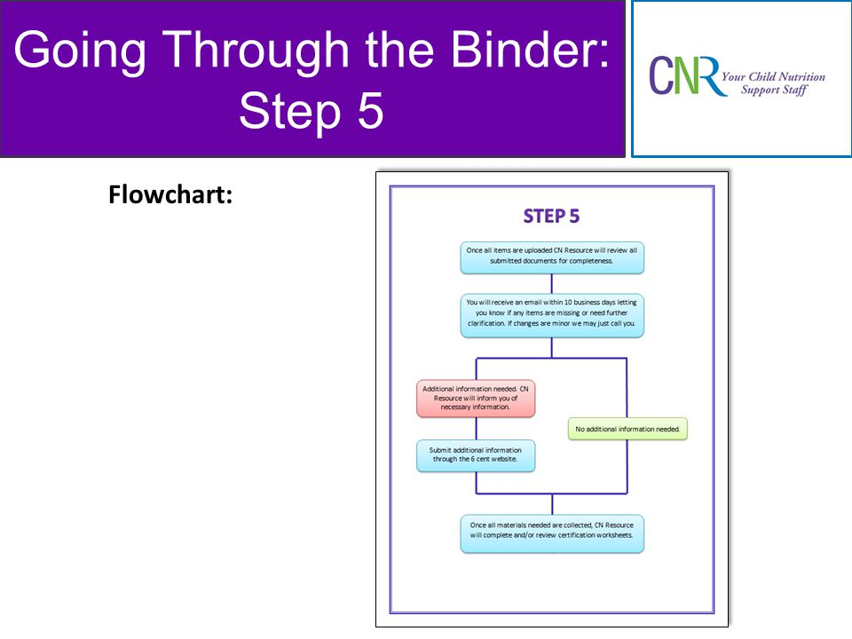 Going Through the Binder: Step 5 Flowchart: