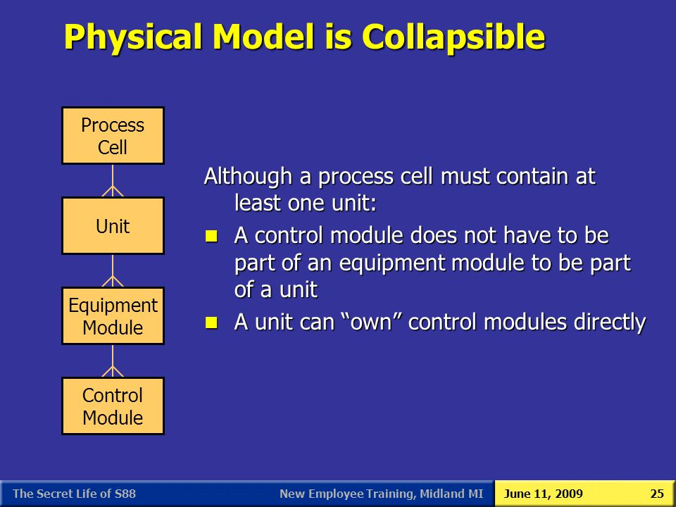 New Employee Training, Midland MIJune 11, 2009The Secret Life of S8825 Physical Model is Collapsible Although a process cell must contain at least one