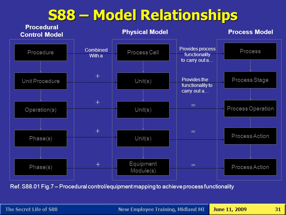 New Employee Training, Midland MIJune 11, 2009The Secret Life of S8831 S88 – Model Relationships + Provides the functionality to carry out a… Ref. S88