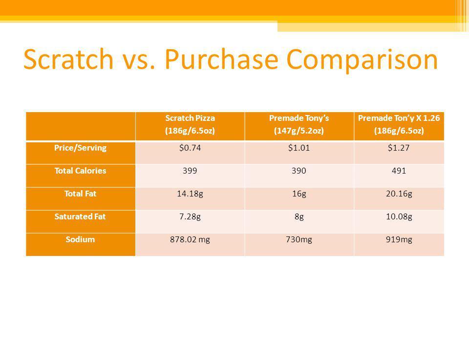 Scratch vs. Purchase Comparison Scratch Pizza (186g/6.5oz) Premade Tonys (147g/5.2oz) Premade Tony X 1.26 (186g/6.5oz) Price/Serving$0.74$1.01$1.27 To