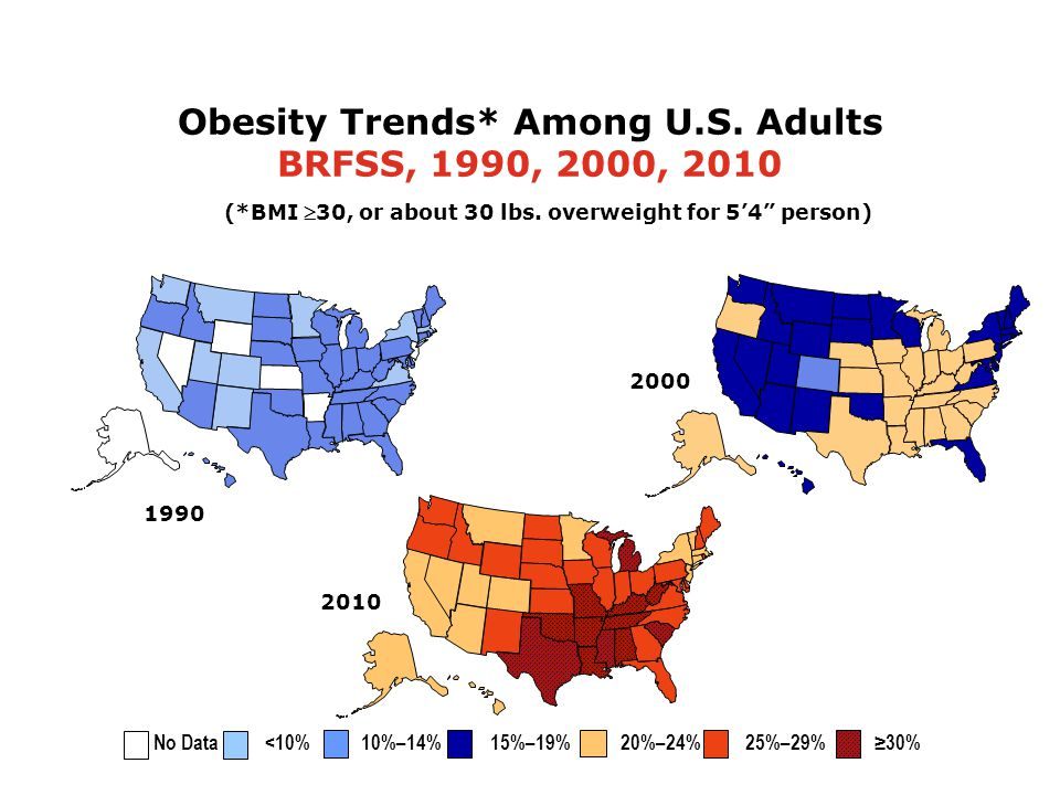 2000 Obesity Trends* Among U.S. Adults BRFSS, 1990, 2000, 2010 (*BMI 30, or about 30 lbs. overweight for 54 person) 2010 1990 No Data <10% 10%–14% 15%