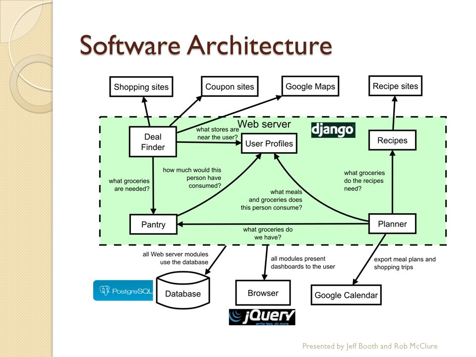 Software Architecture Presented by Jeff Booth and Rob McClure