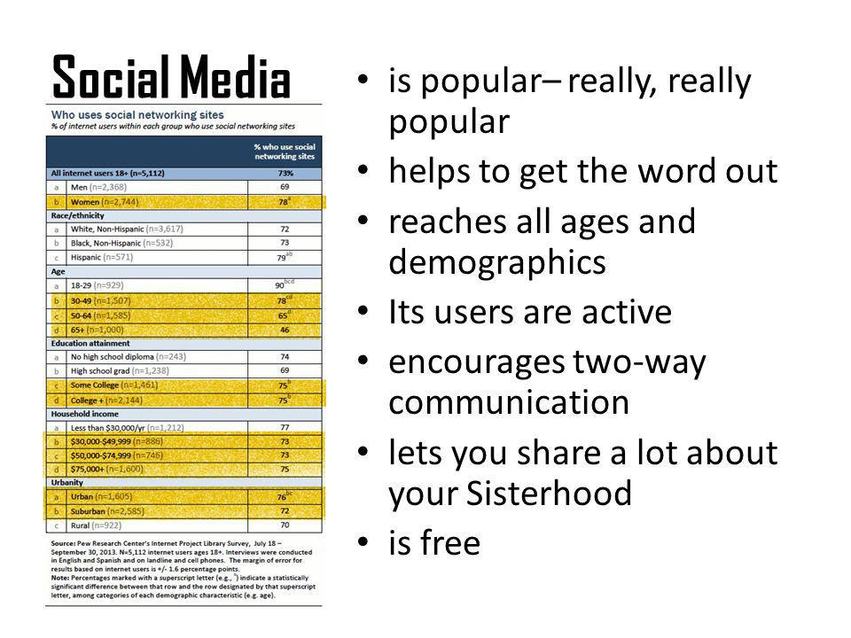 Social Media is popular– really, really popular helps to get the word out reaches all ages and demographics Its users are active encourages two-way co