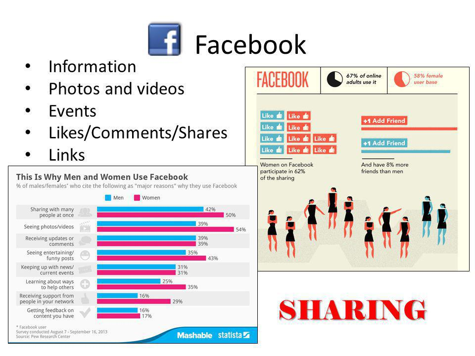 Facebook The idea that social Information Photos and videos Events Likes/Comments/Shares Links SHARING