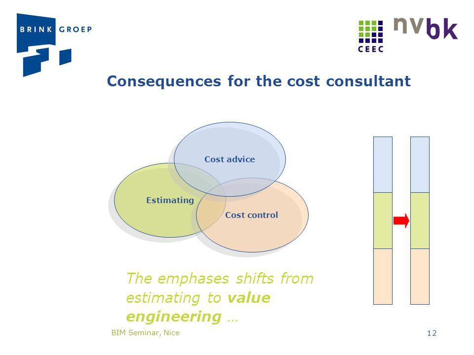 EstimatingCost controlCost advice Consequences for the cost consultant The emphases shifts from estimating to value engineering … BIM Seminar, Nice 12