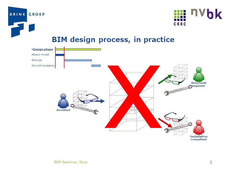 Basic model Design Synchronization Design phase BIM design process, in practice Installation consultant Structural engineer Architect X BIM Seminar, Nice 3