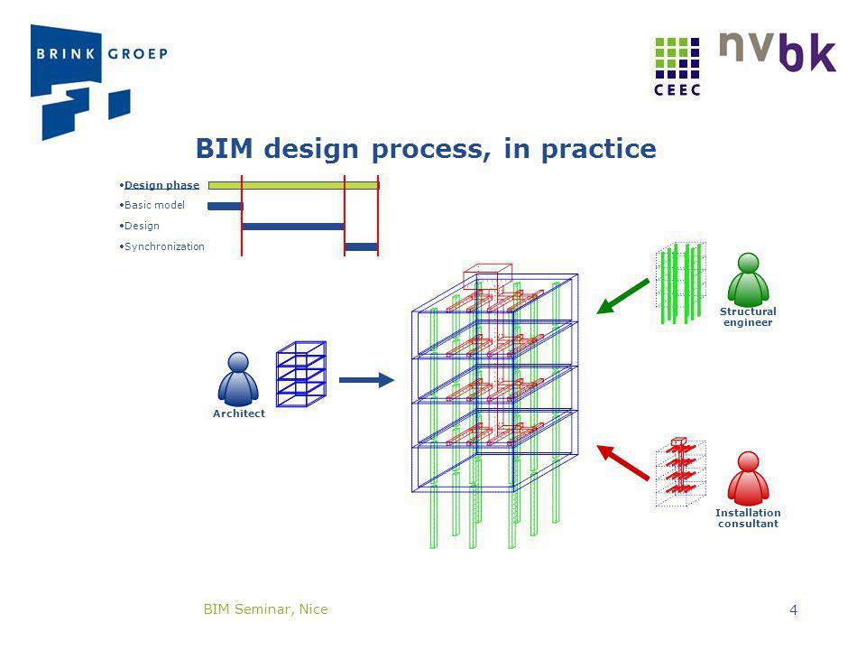 Basic model Design Synchronization Design phase BIM design process, in practice Installation consultant Structural engineer Architect BIM Seminar, Nic