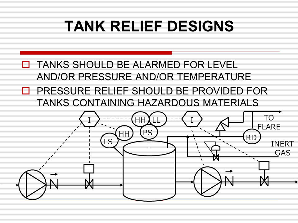 TANK RELIEF DESIGNS TANKS SHOULD BE ALARMED FOR LEVEL AND/OR PRESSURE AND/OR TEMPERATURE PRESSURE RELIEF SHOULD BE PROVIDED FOR TANKS CONTAINING HAZARDOUS MATERIALS LS HH I PS LL TO FLARE RDHHI INERT GAS