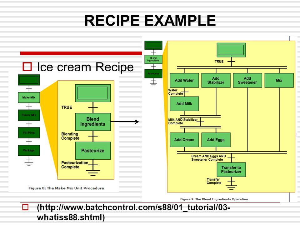 RECIPE EXAMPLE Ice cream Recipe (http://www.batchcontrol.com/s88/01_tutorial/03- whatiss88.shtml)