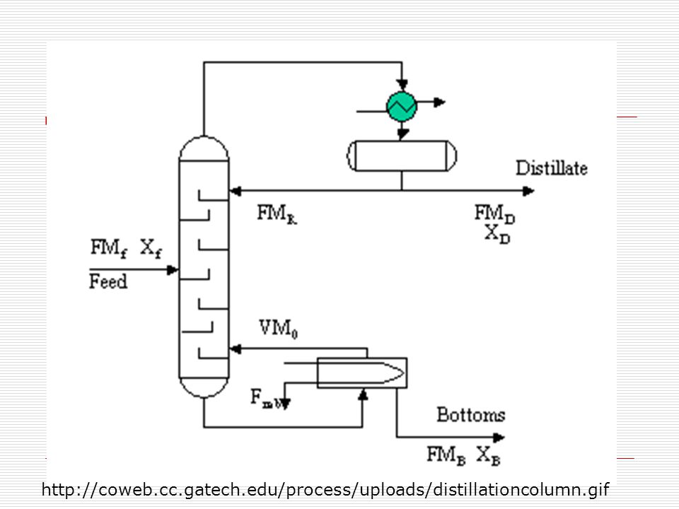 DISTILLATION CONTROL PRESSURE CONTROL COLUMNS ARE OPERATED AT CONSTANT PRESSURE PRESSURE CONTROL CAN BE UTILIZE VACUUM CONTROL FOR SUBAMBIENT OPERATION, WITH CONDENSATE TEMPERATURE CONTROL TO ASSURE TOTAL CONDENSATION CONDENSER CONTROL FOR PRESSURIZED COLUMNS, WITH PURGE TO ELIMINATE ACCUMULATION OF NON-CONDENSIBLE COMPONENTS http://coweb.cc.gatech.edu/process/uploads/distillationcolumn.gif