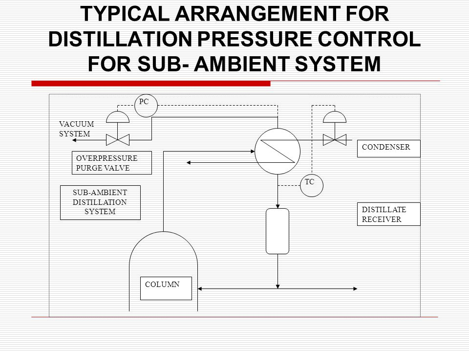 TYPICAL ARRANGEMENT FOR DISTILLATION PRESSURE CONTROL FOR ABOVE AMBIENT SYSTEM COLUMN DISTILLATE RECEIVER CONDENSER OVERPRESSURE PURGE VALVE AMBIENT OR SUPER –AMBIENT DISTILLATION SYSTEM PC