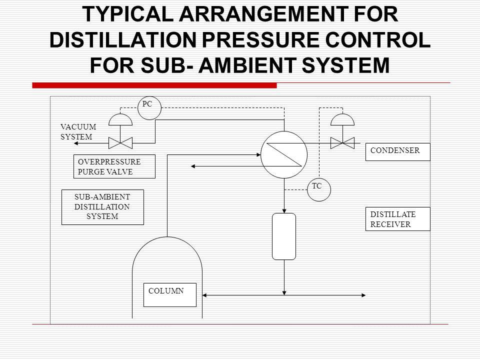 TYPICAL ARRANGEMENT FOR DISTILLATION PRESSURE CONTROL FOR SUB- AMBIENT SYSTEM COLUMN DISTILLATE RECEIVER CONDENSER TC OVERPRESSURE PURGE VALVE SUB-AMBIENT DISTILLATION SYSTEM VACUUM SYSTEM PC