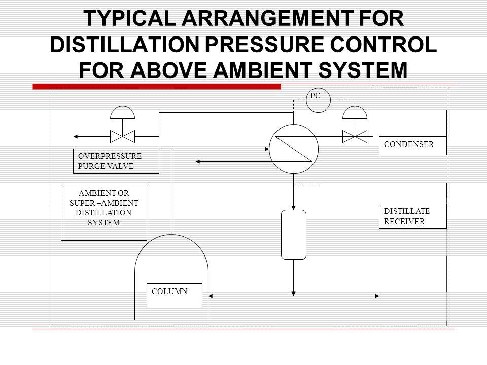 TYPICAL ARRANGEMENT FOR DISTILLATION PRESSURE CONTROL FOR ABOVE AMBIENT SYSTEM COLUMN DISTILLATE RECEIVER CONDENSER OVERPRESSURE PURGE VALVE AMBIENT OR SUPER –AMBIENT DISTILLATION SYSTEM PC