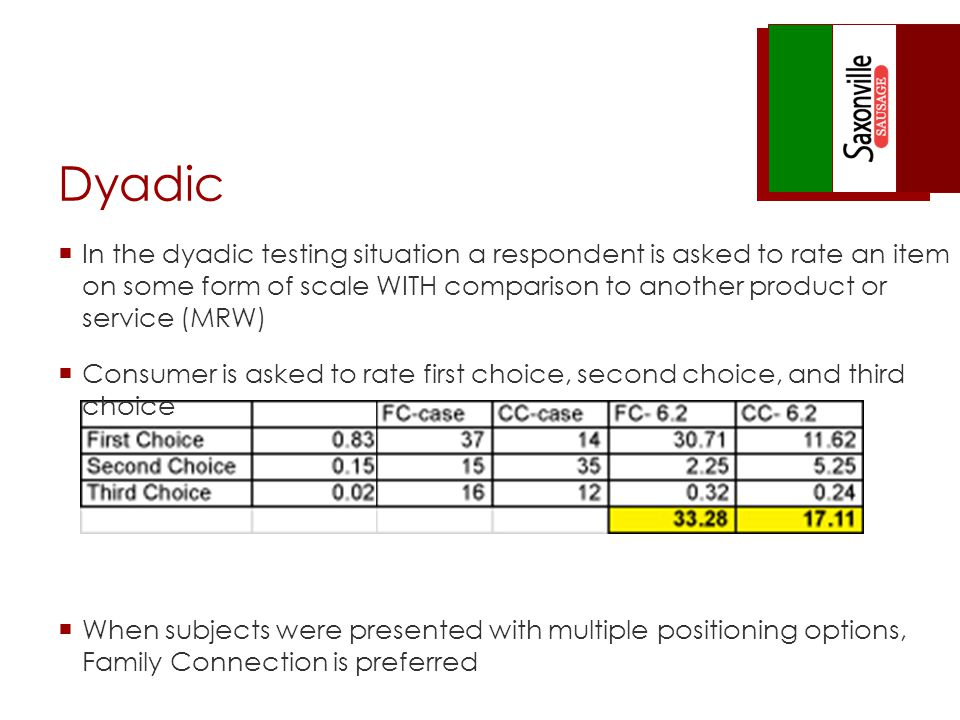 Dyadic In the dyadic testing situation a respondent is asked to rate an item on some form of scale WITH comparison to another product or service (MRW) Consumer is asked to rate first choice, second choice, and third choice When subjects were presented with multiple positioning options, Family Connection is preferred