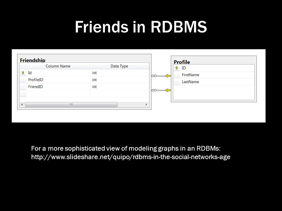 Friends in RDBMS For a more sophisticated view of modeling graphs in an RDBMs: http://www.slideshare.net/quipo/rdbms-in-the-social-networks-age