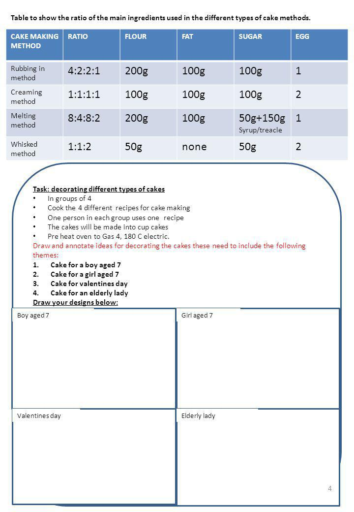 EVALUATION OF DIFFERENT CAKE METHODS In your groups you need to taste test the cakes and record your findings.
