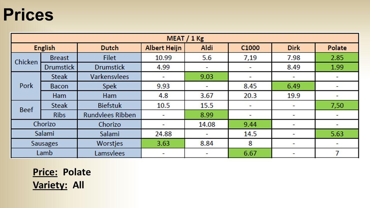 Prices Prices: Aldi & Polate Variety: Albert Heijn