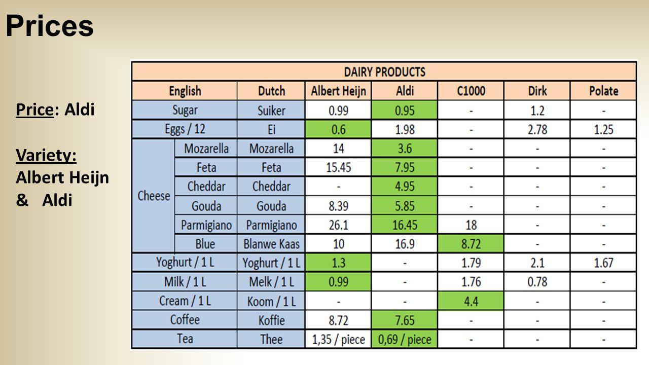 Prices Price and Variety: Albert Heijn