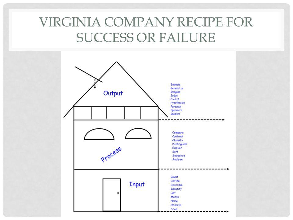 VIRGINIA COMPANY RECIPE FOR SUCCESS OR FAILURE