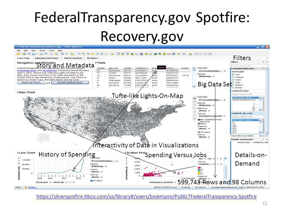 FederalTransparency.gov Spotfire: Recovery.gov 12 Filters Details-on- Demand History of Spending Spending Versus Jobs Tufte-like Lights-On-Map Interac