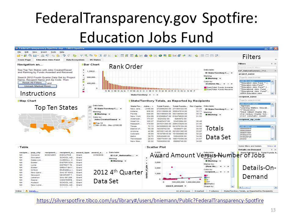 FederalTransparency.gov Spotfire: Education Jobs Fund 13 Top Ten States Award Amount Versus Number of Jobs Rank Order Instructions Filters Details-On-