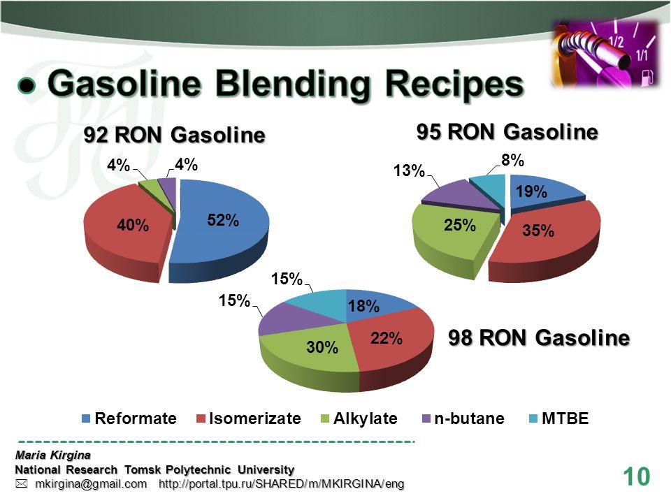 10 Maria Kirgina National Research Tomsk Polytechnic University mkirgina@gmail.com http://portal.tpu.ru/SHARED/m/MKIRGINA/eng mkirgina@gmail.com http://portal.tpu.ru/SHARED/m/MKIRGINA/eng 92 RON Gasoline 95 RON Gasoline 98 RON Gasoline