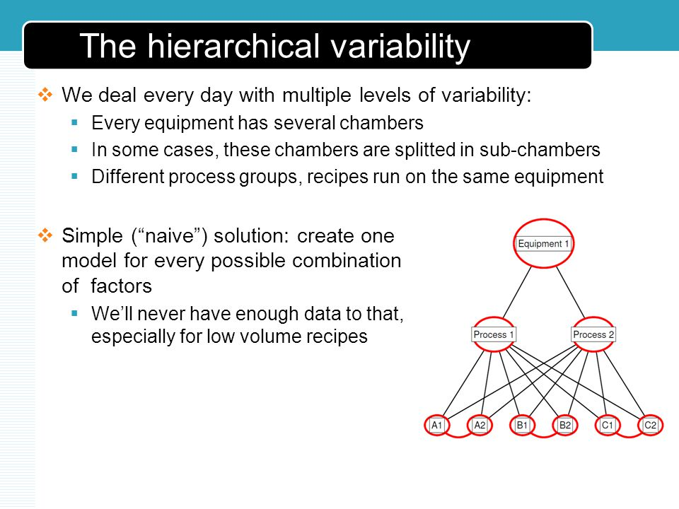 The hierarchical variability We deal every day with multiple levels of variability: Every equipment has several chambers In some cases, these chambers are splitted in sub-chambers Different process groups, recipes run on the same equipment Simple (naive) solution: create one model for every possible combination of factors Well never have enough data to that, especially for low volume recipes